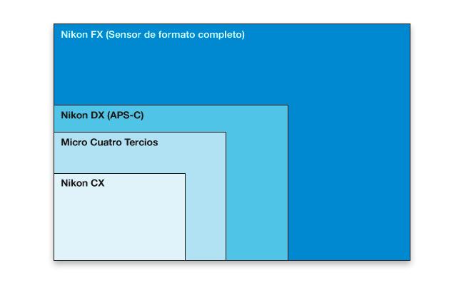 Comparativa de sensores